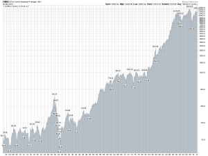 Stocks — Part XVIII:  Investing in a raging bull