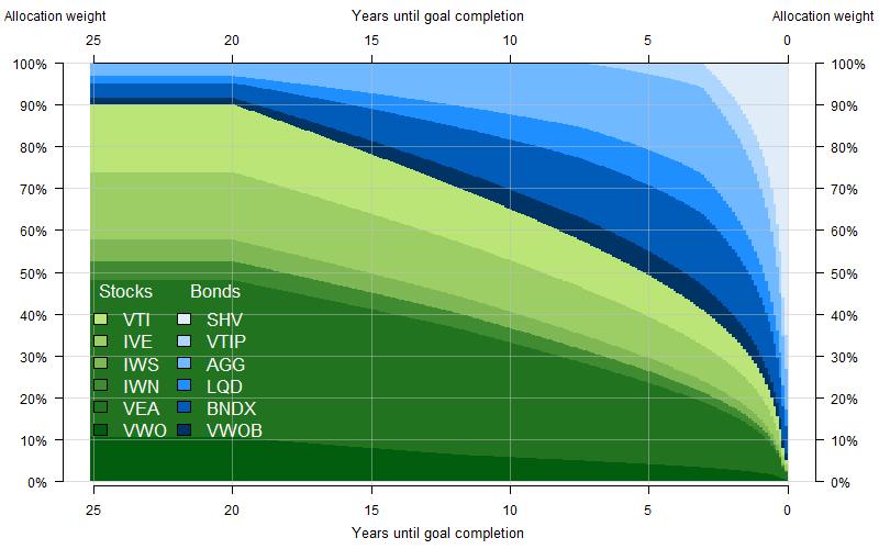 Betterment chart