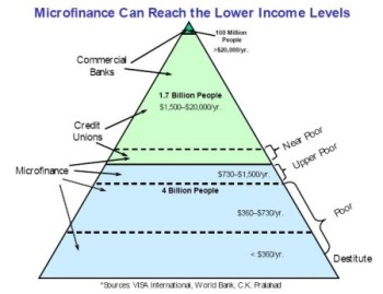microfinance-pyramid