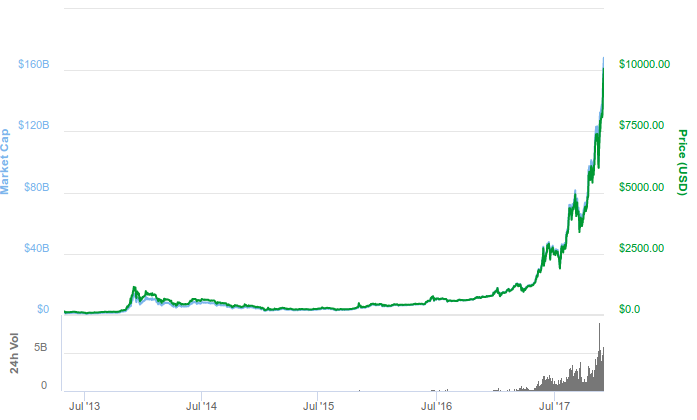 How to Invest in Bitcoin like Benjamin Graham   jlcollinsnh